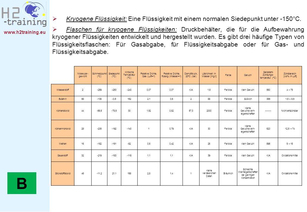Kryogene Flüssigkeit: Eine Flüssigkeit mit einem normalen Siedepunkt unter -150°C.