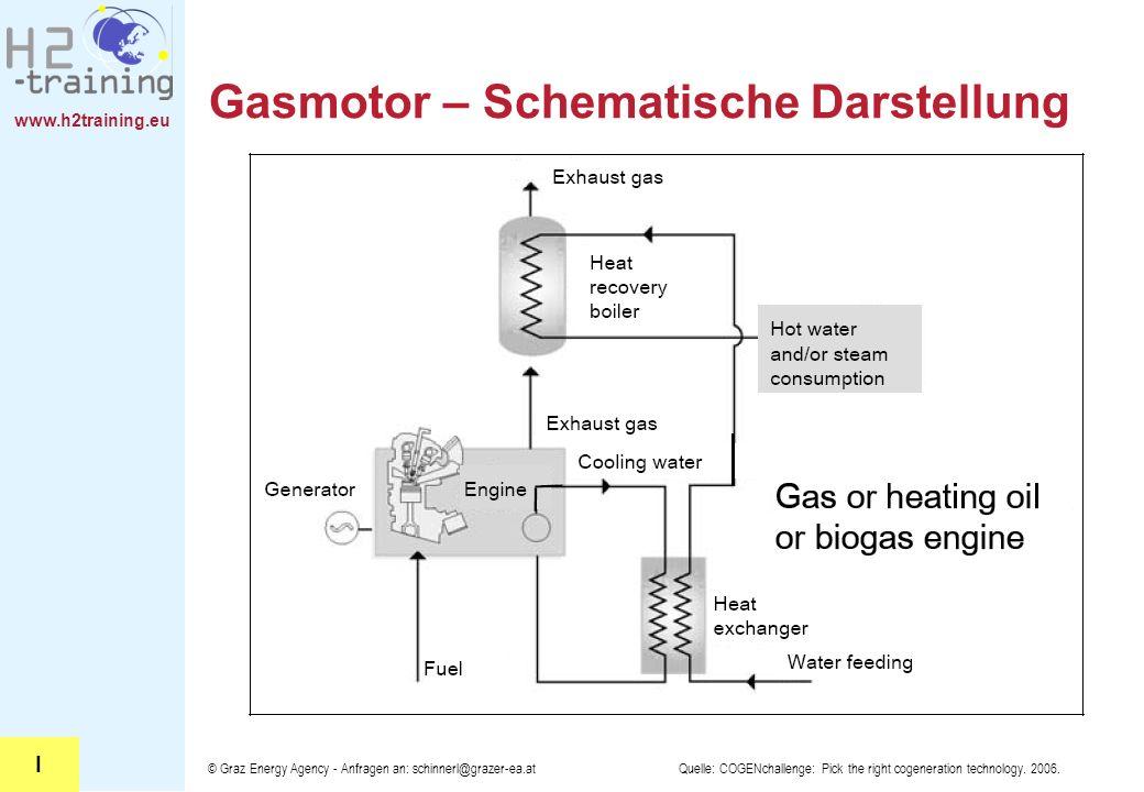 Gasmotor – Schematische Darstellung