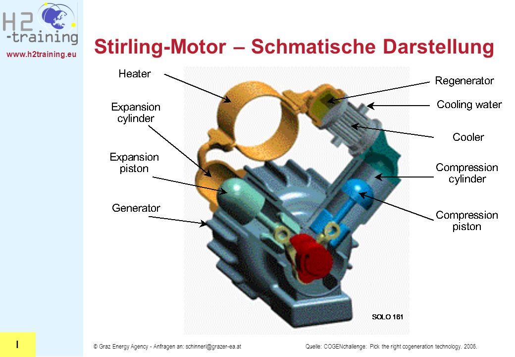 Stirling-Motor – Schmatische Darstellung