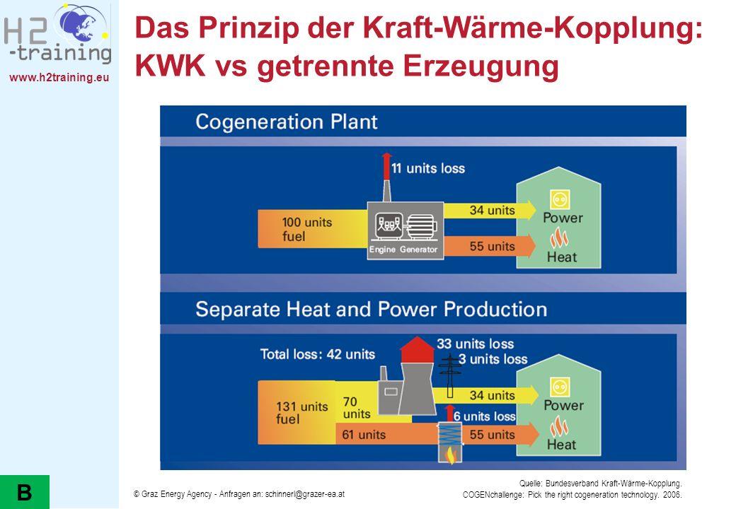 Das Prinzip der Kraft-Wärme-Kopplung: KWK vs getrennte Erzeugung