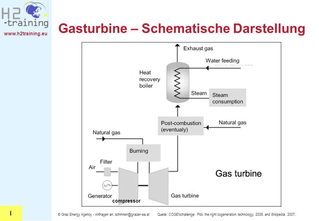 Gasturbine – Schematische Darstellung