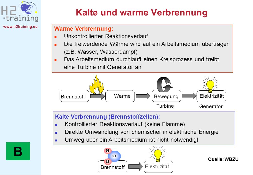 Kalte und warme Verbrennung