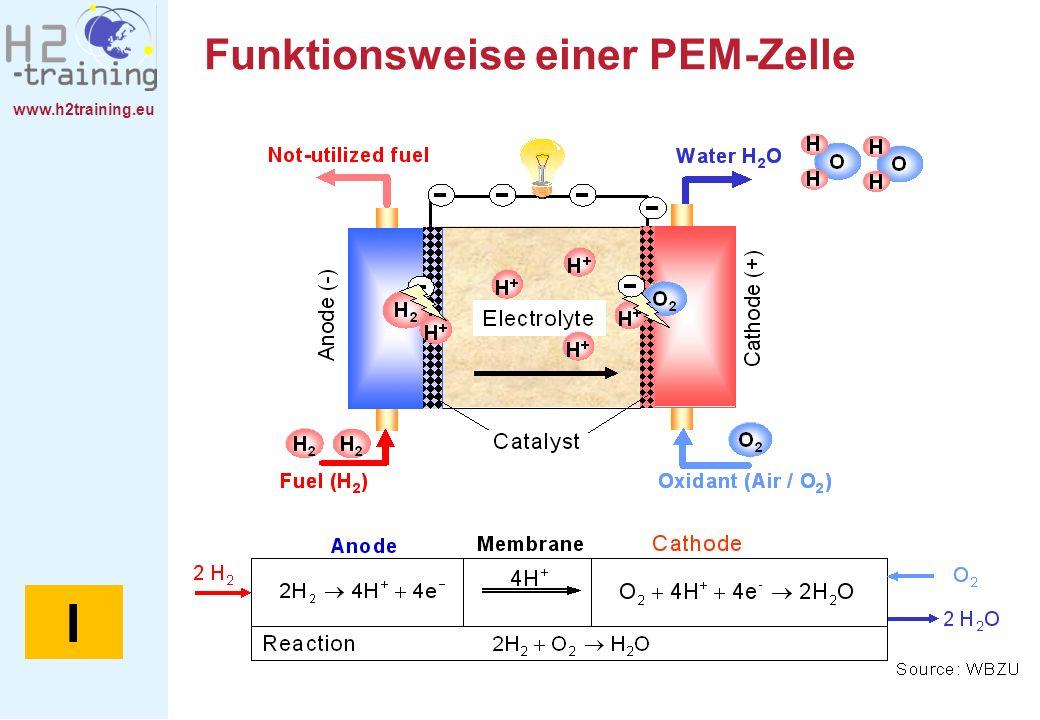 Funktionsweise einer PEM-Zelle