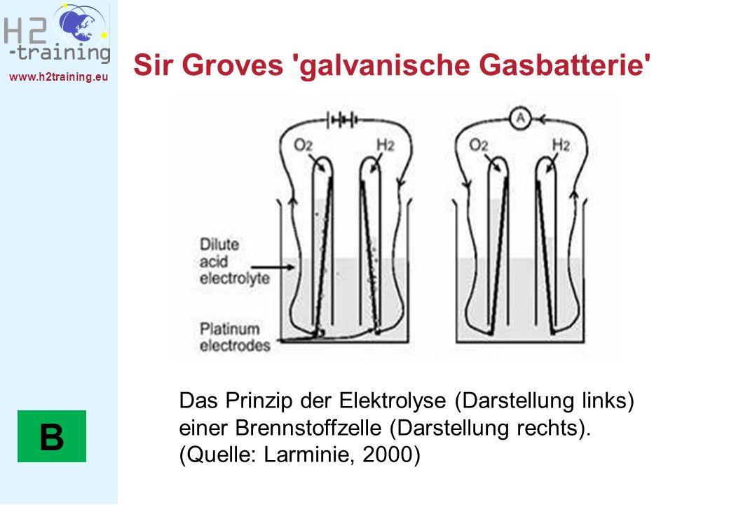B Sir Groves galvanische Gasbatterie