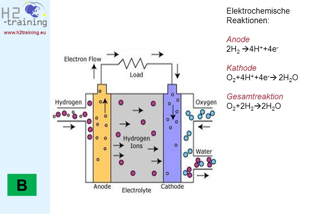B Elektrochemische Reaktionen: Anode 2H2 4H++4e- Kathode