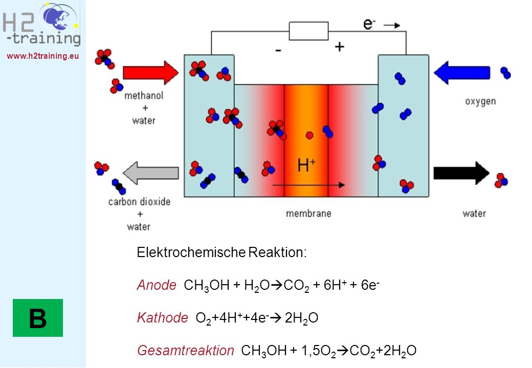 B Elektrochemische Reaktion: Anode CH3OH + H2OCO2 + 6H+ + 6e-