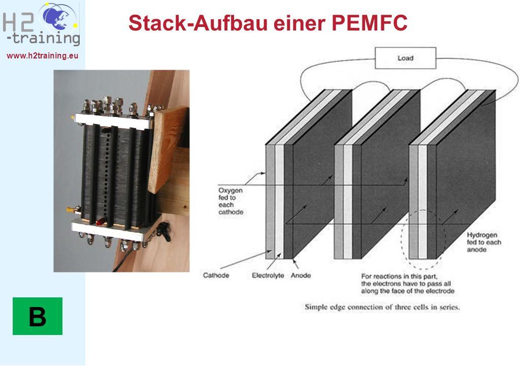 B Stack-Aufbau einer PEMFC