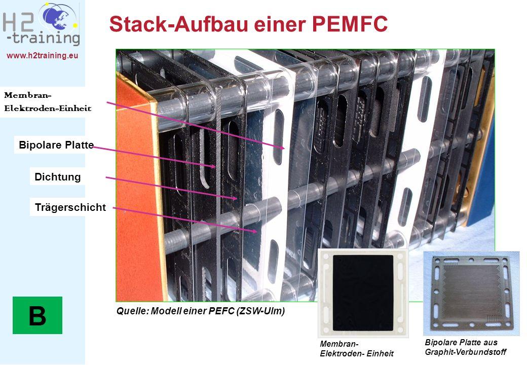 Stack-Aufbau einer PEMFC