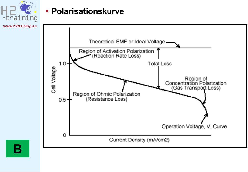 H2 Training Manual Polarisationskurve.