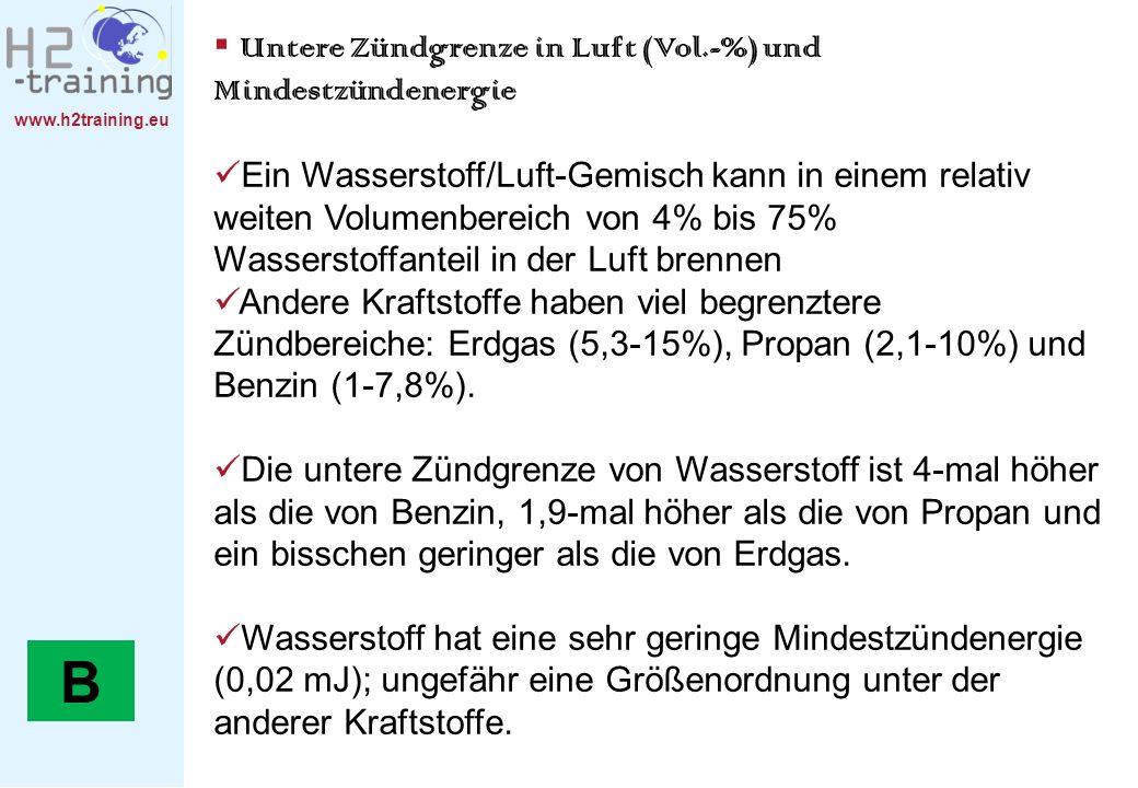 B Untere Zündgrenze in Luft (Vol.-%) und Mindestzündenergie