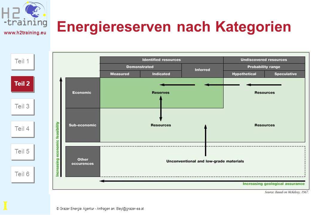 Energiereserven nach Kategorien