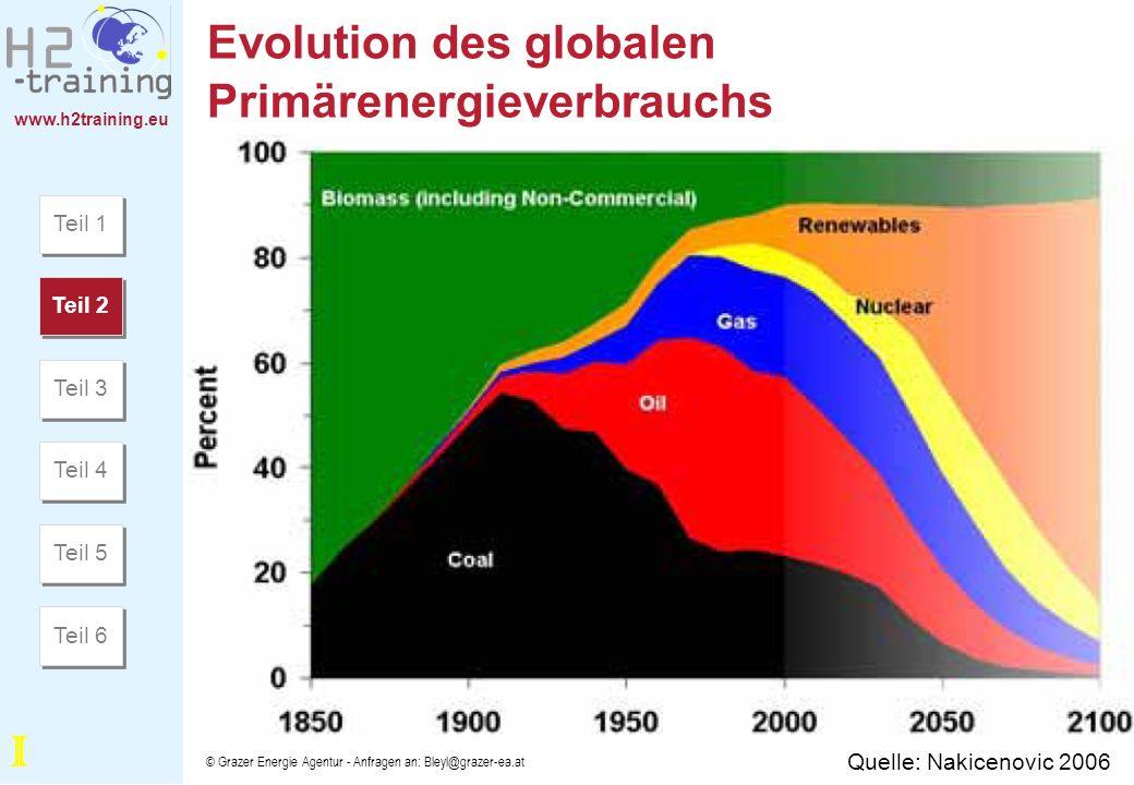 Evolution des globalen Primärenergieverbrauchs