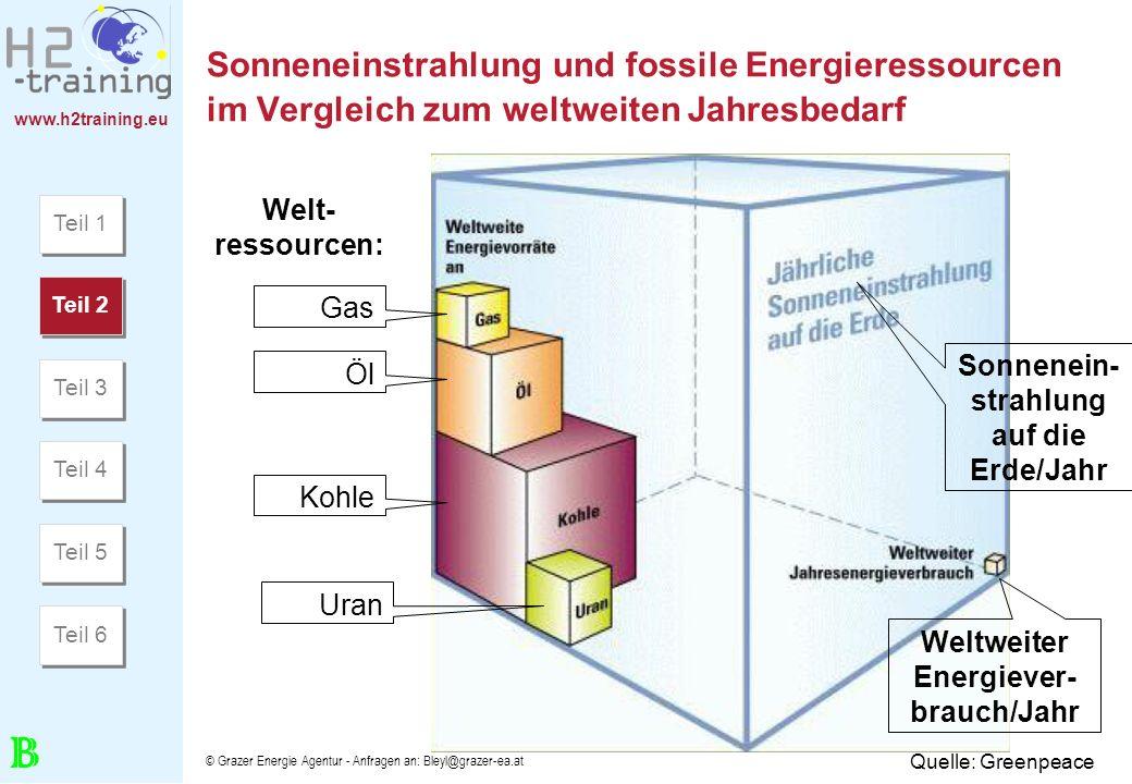 Sonneneinstrahlung und fossile Energieressourcen im Vergleich zum weltweiten Jahresbedarf