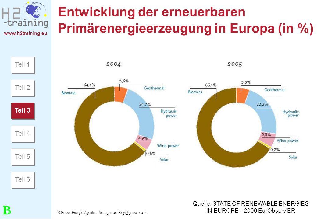 Entwicklung der erneuerbaren Primärenergieerzeugung in Europa (in %)