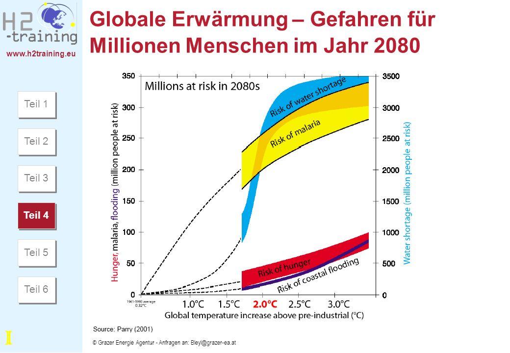 Globale Erwärmung – Gefahren für Millionen Menschen im Jahr 2080