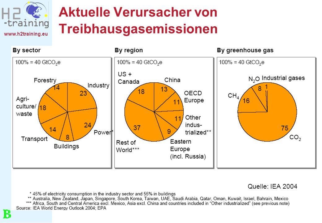 Aktuelle Verursacher von Treibhausgasemissionen