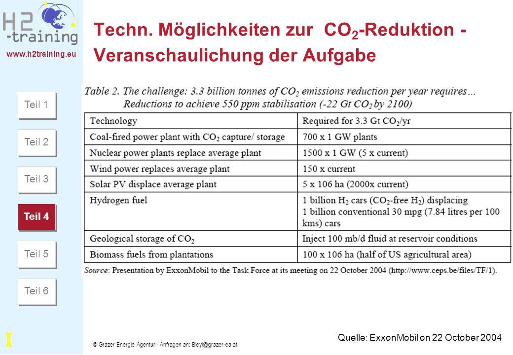 Techn. Möglichkeiten zur CO2-Reduktion - Veranschaulichung der Aufgabe