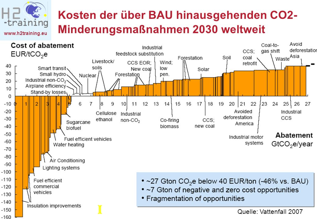 Kosten der über BAU hinausgehenden CO2-Minderungsmaßnahmen 2030 weltweit