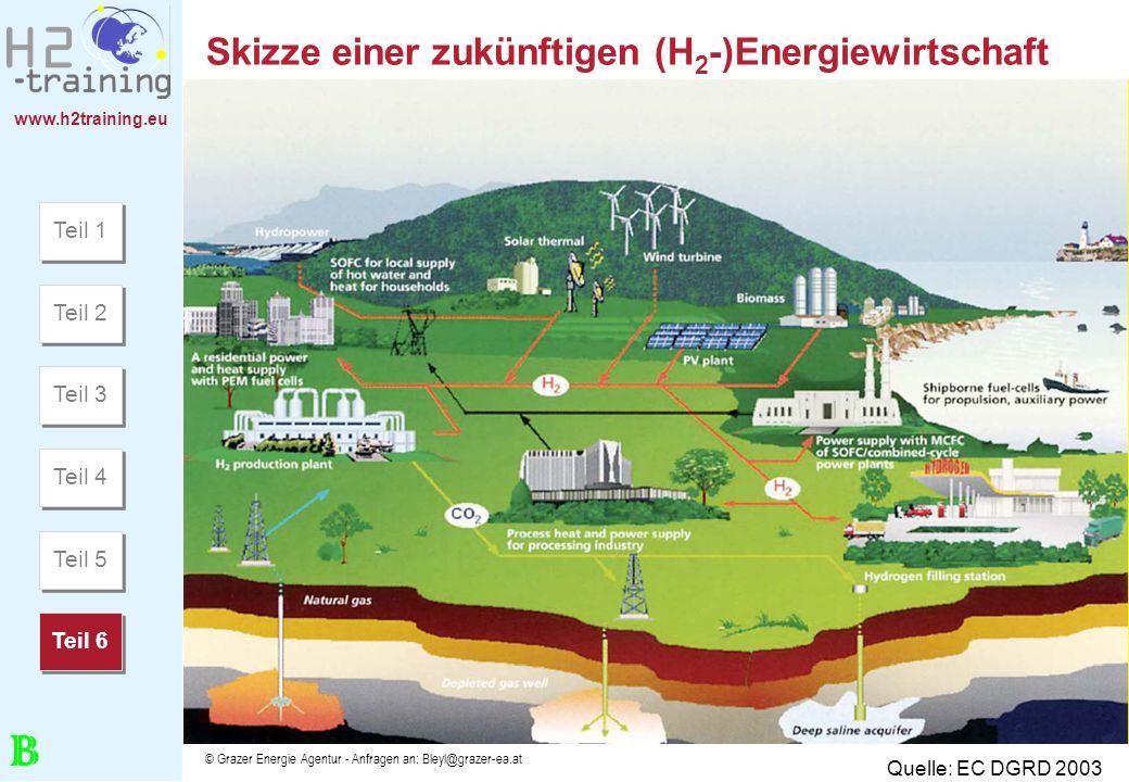 Skizze einer zukünftigen (H2-)Energiewirtschaft
