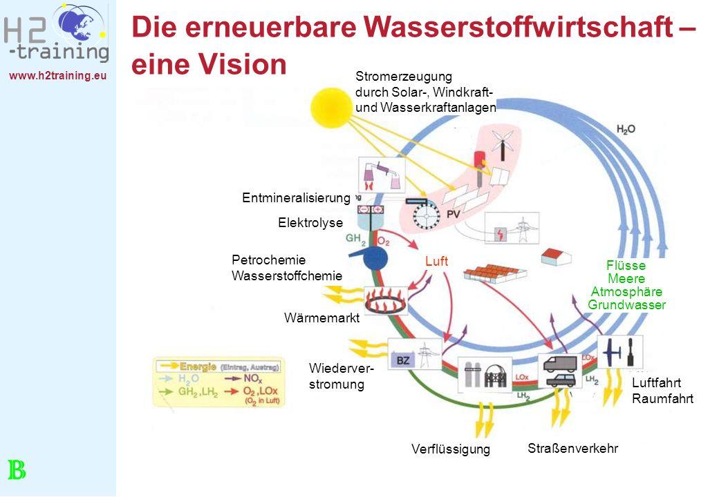 Die erneuerbare Wasserstoffwirtschaft – eine Vision