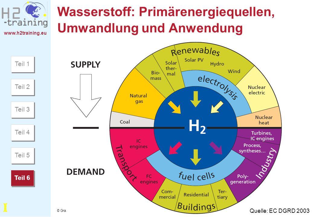 Wasserstoff: Primärenergiequellen, Umwandlung und Anwendung