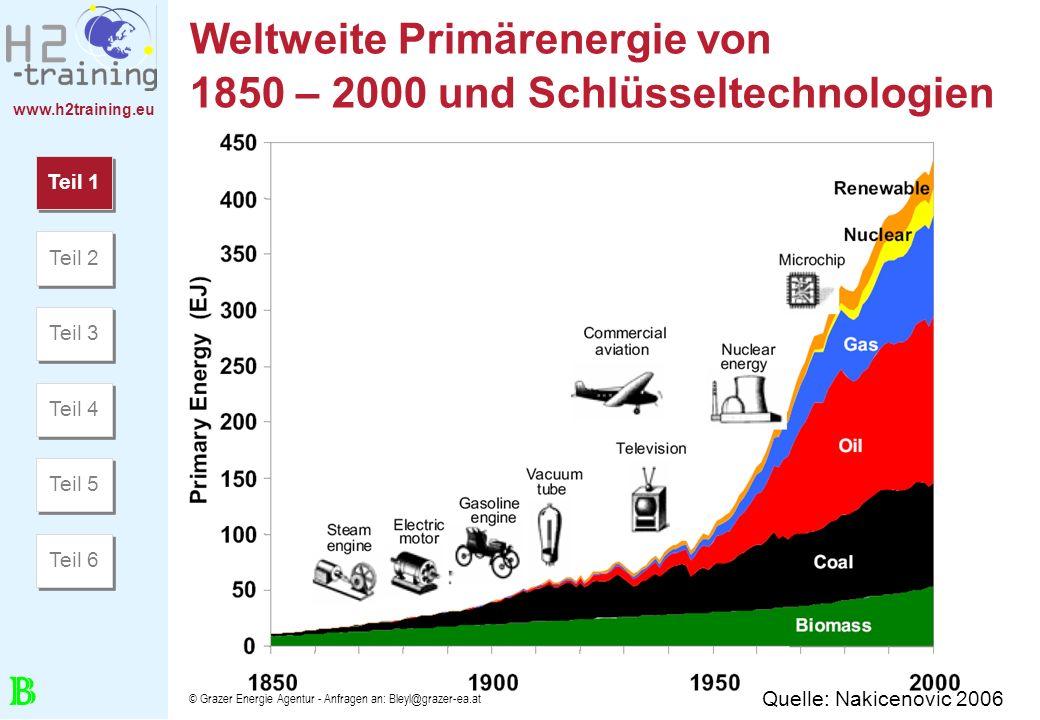 Weltweite Primärenergie von 1850 – 2000 und Schlüsseltechnologien