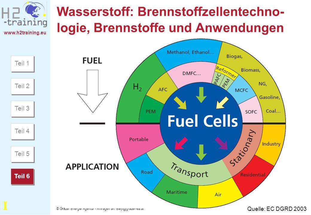Wasserstoff: Brennstoffzellentechno-logie, Brennstoffe und Anwendungen