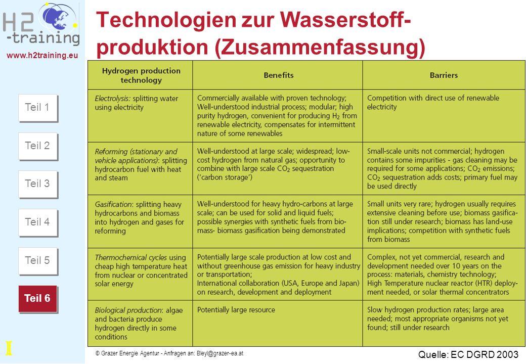 Technologien zur Wasserstoff-produktion (Zusammenfassung)