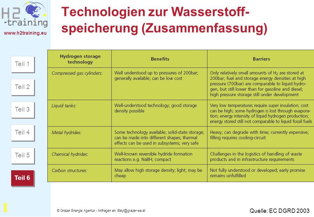 Technologien zur Wasserstoff-speicherung (Zusammenfassung)
