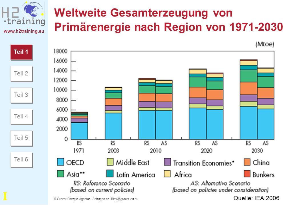 Weltweite Gesamterzeugung von Primärenergie nach Region von 1971-2030