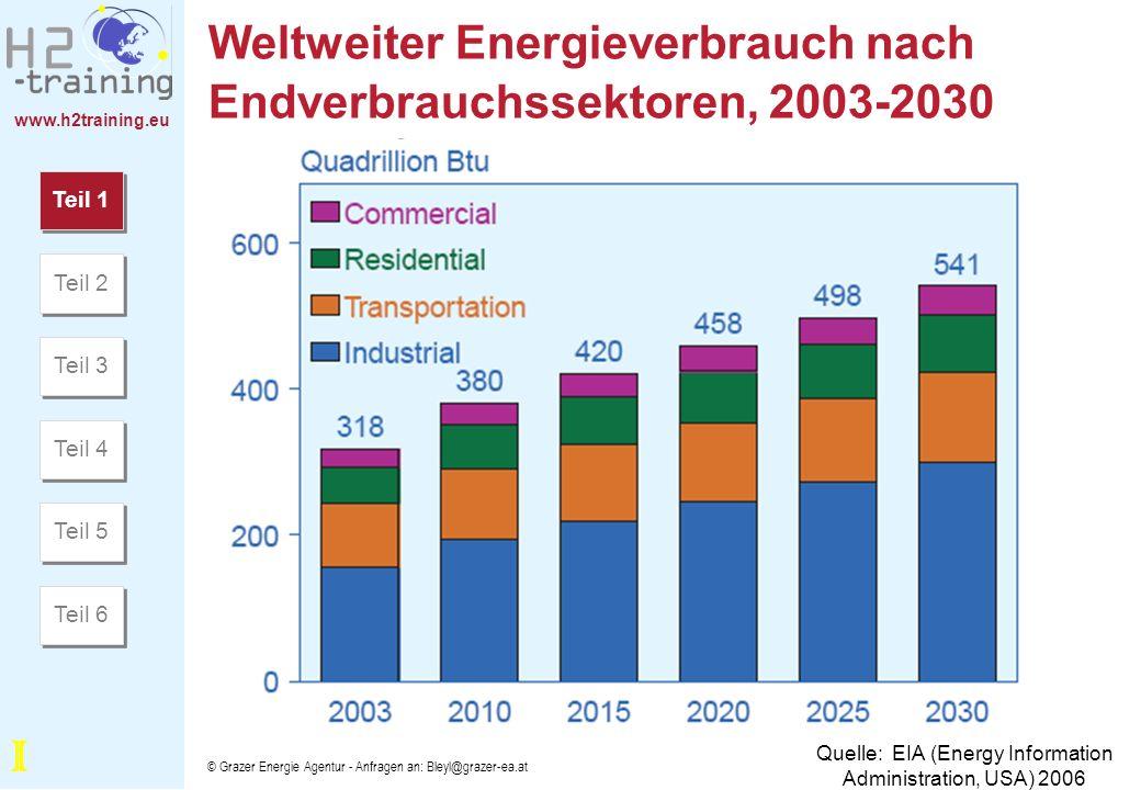 Weltweiter Energieverbrauch nach Endverbrauchssektoren, 2003-2030