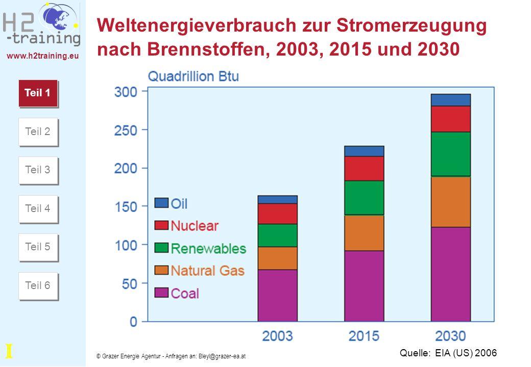 Weltenergieverbrauch zur Stromerzeugung nach Brennstoffen, 2003, 2015 und 2030