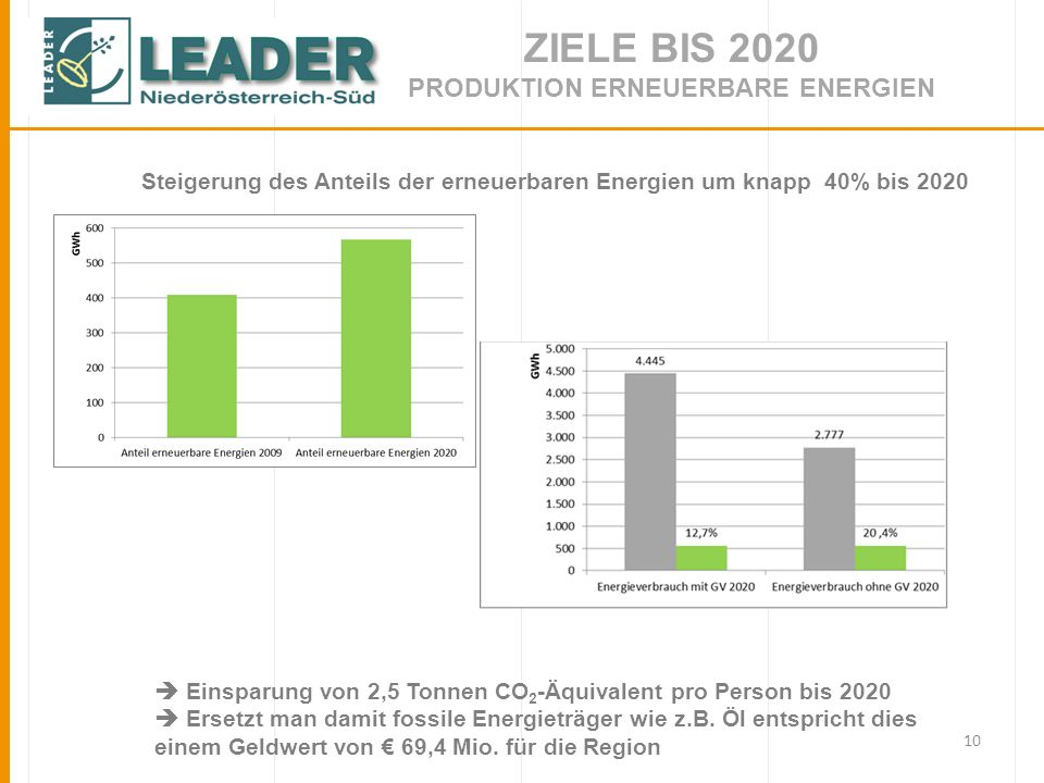Ziele bis 2020 Produktion erneuerbare Energien