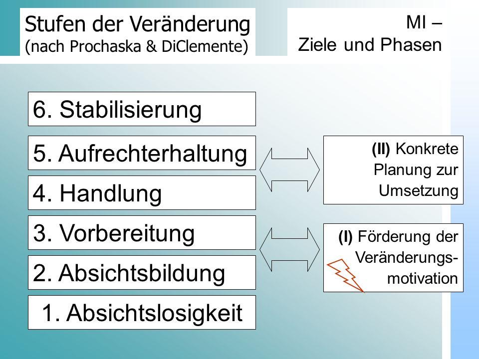 6. Stabilisierung 5. Aufrechterhaltung 4. Handlung 3. Vorbereitung