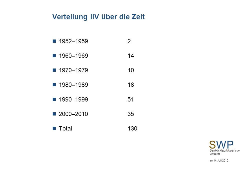 Verteilung IIV über die Zeit