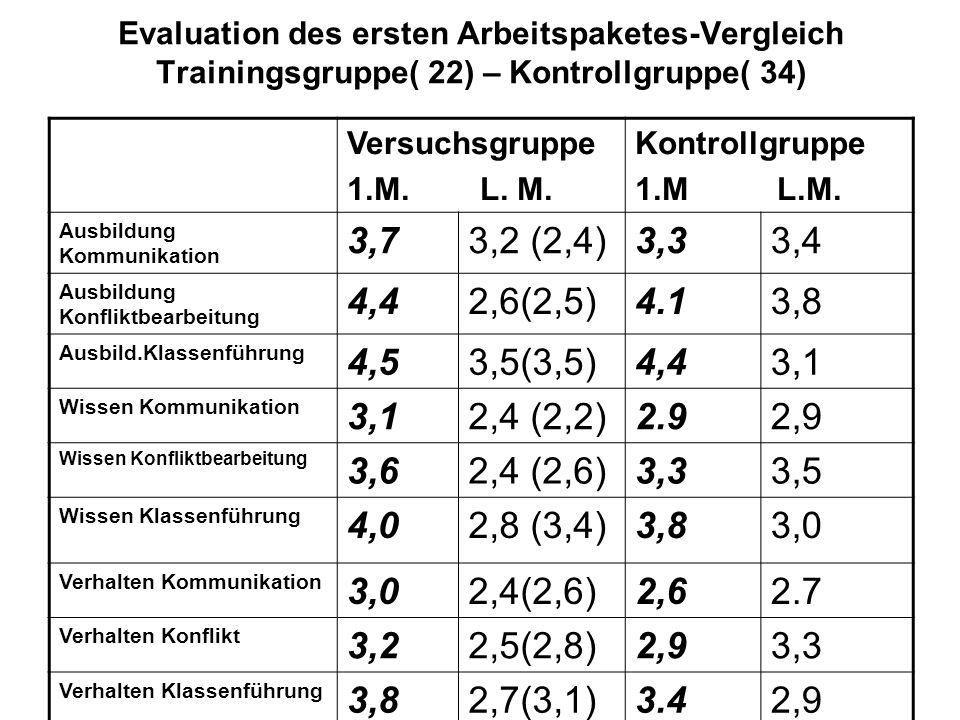 Evaluation des ersten Arbeitspaketes-Vergleich Trainingsgruppe( 22) – Kontrollgruppe( 34)