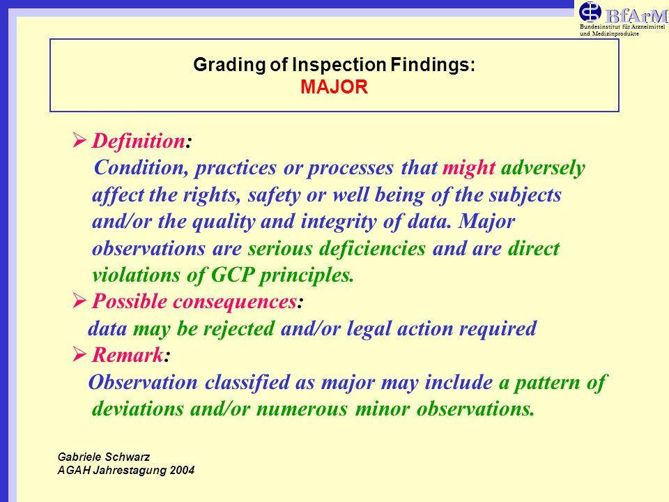 Grading of Inspection Findings: MAJOR