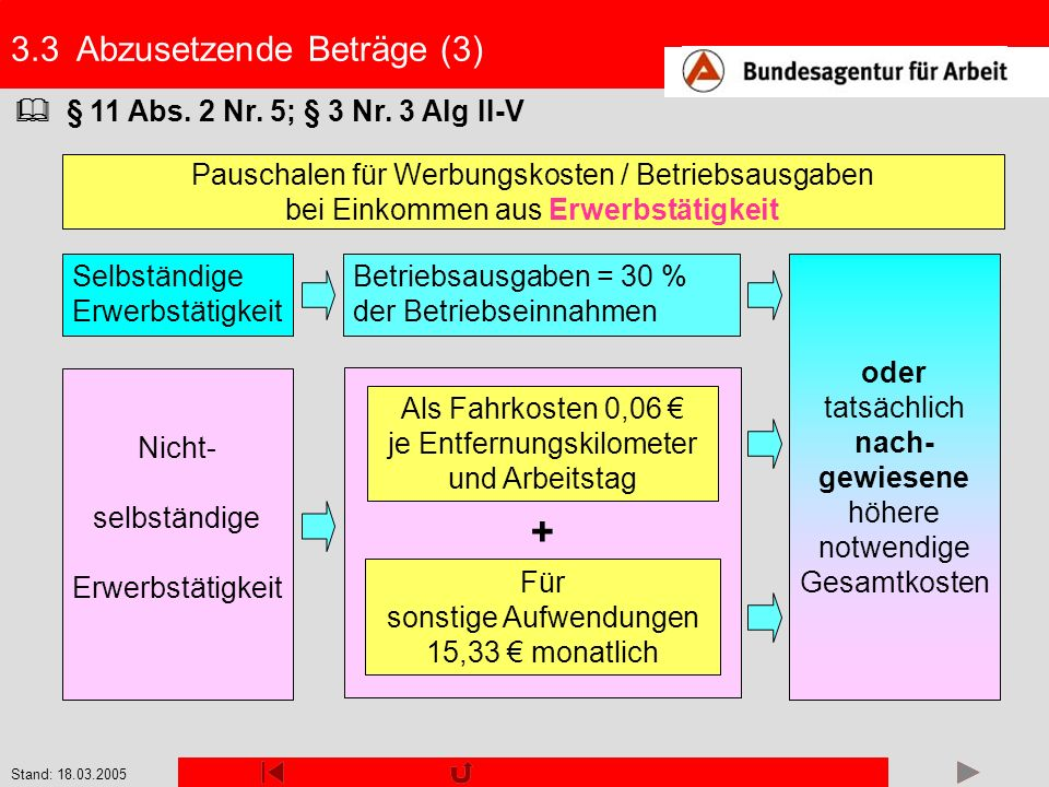 + 3.3 Abzusetzende Beträge (3)  § 11 Abs. 2 Nr. 5; § 3 Nr. 3 Alg II-V
