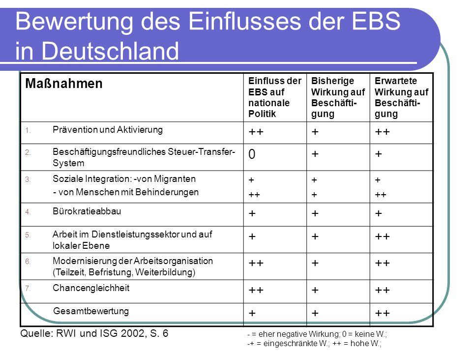 Bewertung des Einflusses der EBS in Deutschland