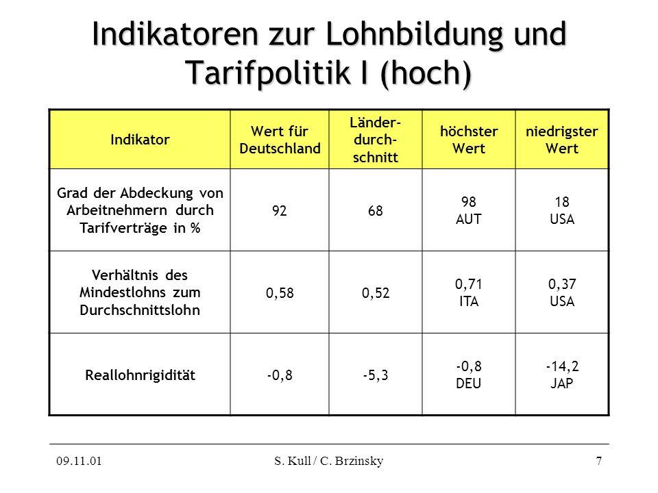 Indikatoren zur Lohnbildung und Tarifpolitik I (hoch)