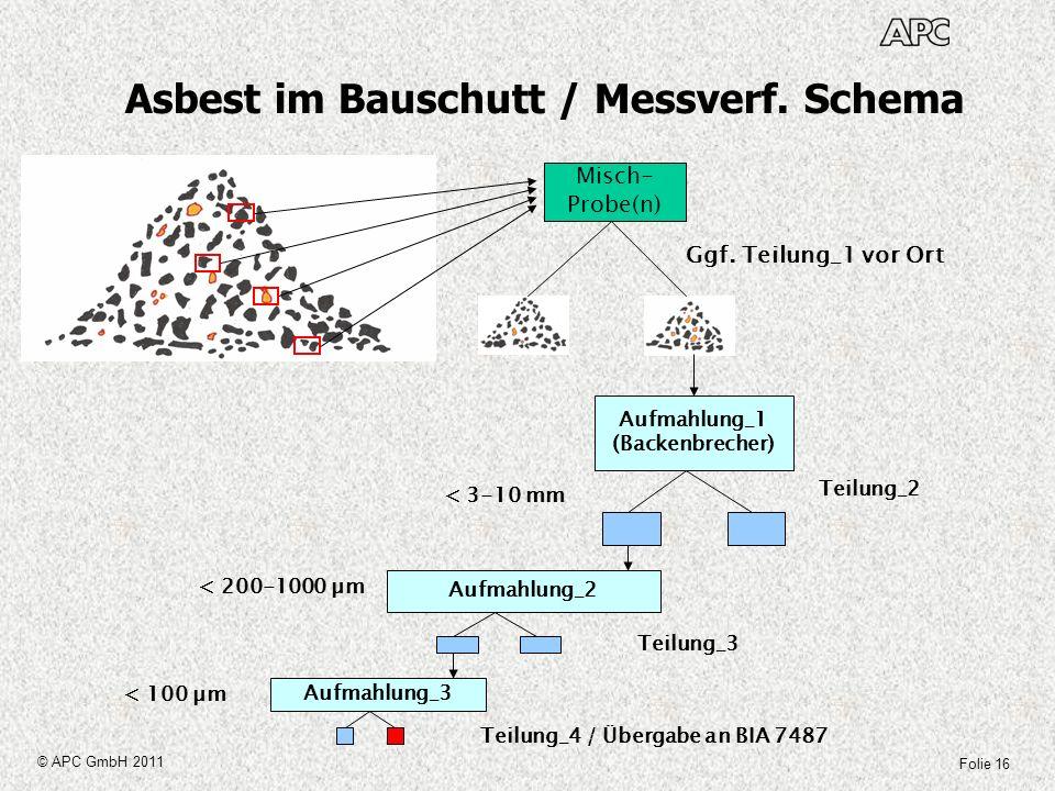 Asbest im Bauschutt / Messverf. Schema