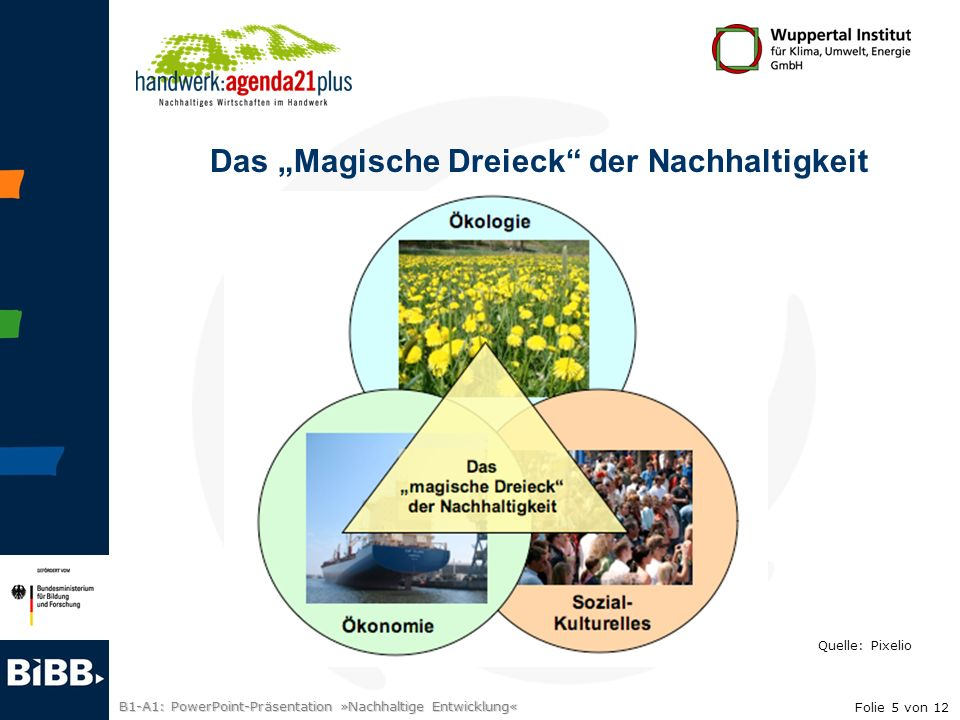"""Das """"Magische Dreieck der Nachhaltigkeit"""
