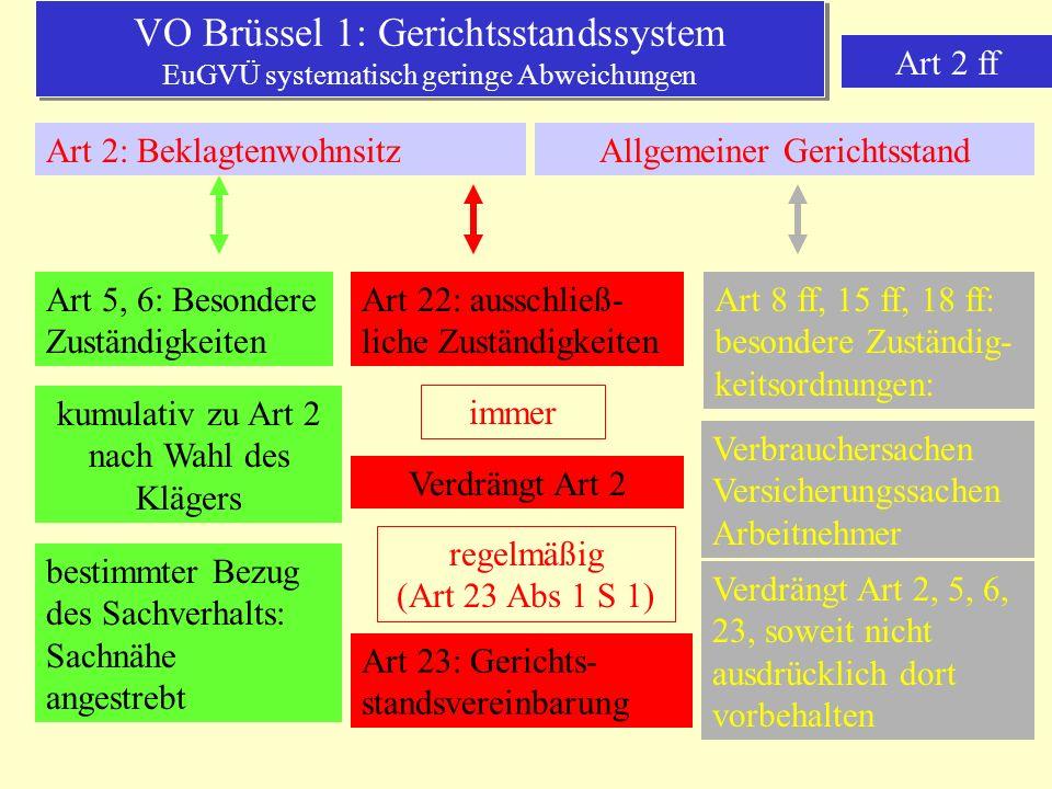 VO Brüssel 1: Gerichtsstandssystem EuGVÜ systematisch geringe Abweichungen