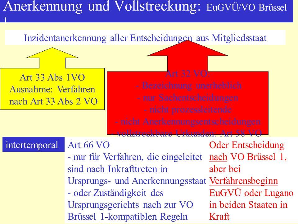 Anerkennung und Vollstreckung: EuGVÜ/VO Brüssel 1