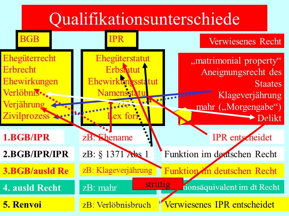 Qualifikationsunterschiede