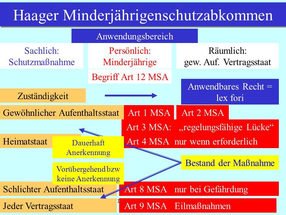Haager Minderjährigenschutzabkommen