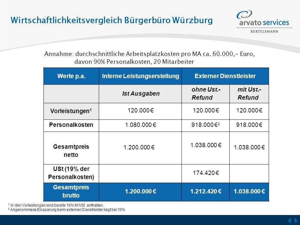 Wirtschaftlichkeitsvergleich Bürgerbüro Würzburg