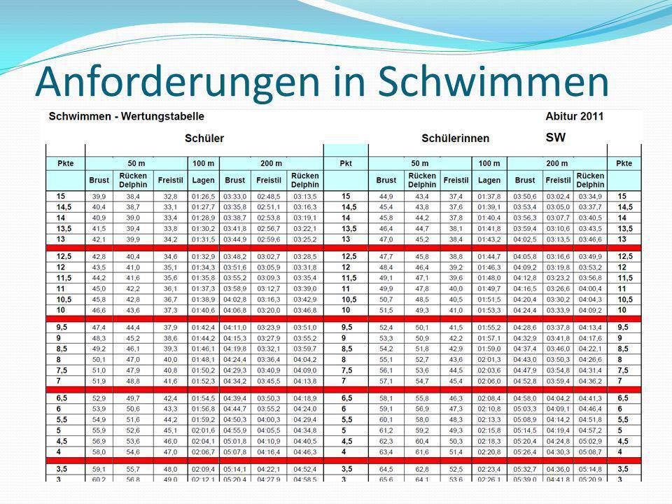 Anforderungen in Schwimmen