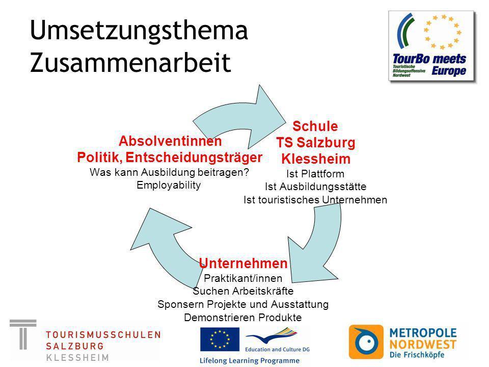 Umsetzungsthema Zusammenarbeit