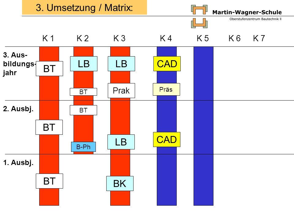 3. Umsetzung / Matrix: LB LB CAD BT BT CAD LB BT BK K 1 K 2 K 3 K 4